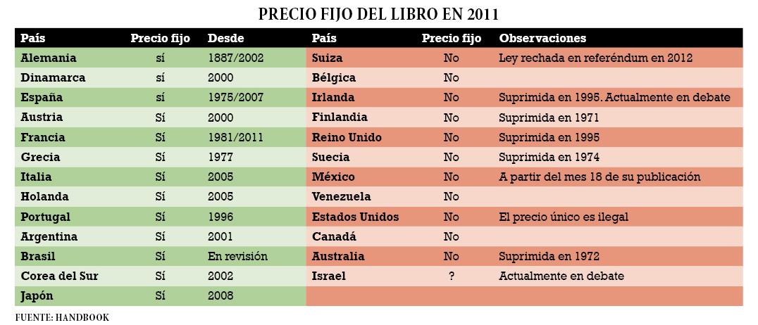 tabla del precio fijo del libro